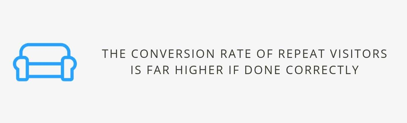 Business Marketing Conversion Rate