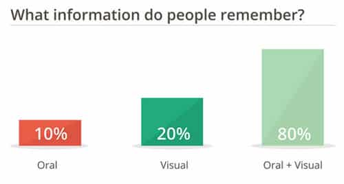 What Information Do People Remember