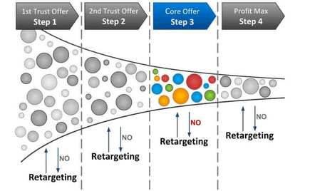 Growth Strategy Implementation